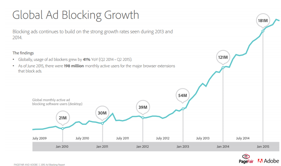 global-ad-block-growth-copy